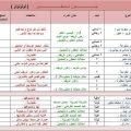 جدول تجهيز العروس من الالف الى الياء